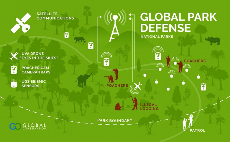 Deploying Global Park Defense provides a 'Force Multiplier' for Mirador Rangers covering 1,000s of 